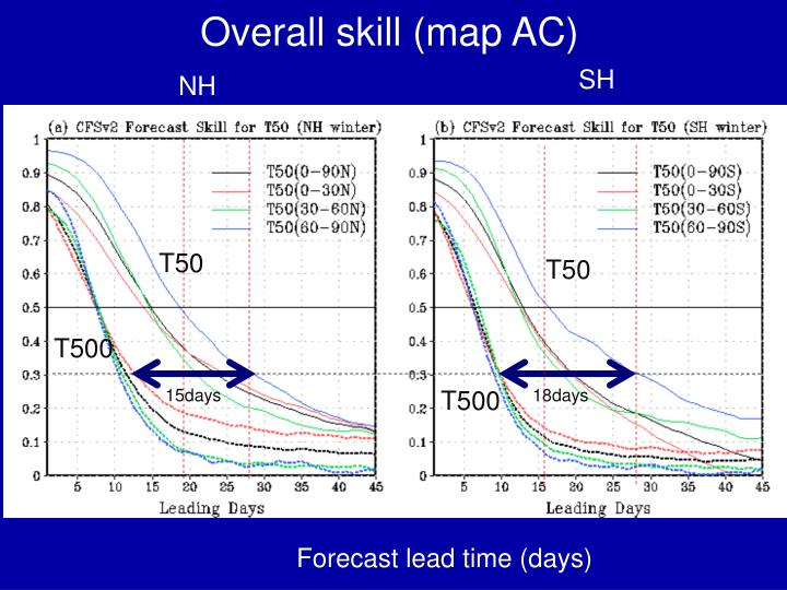 Overall skill (map AC)