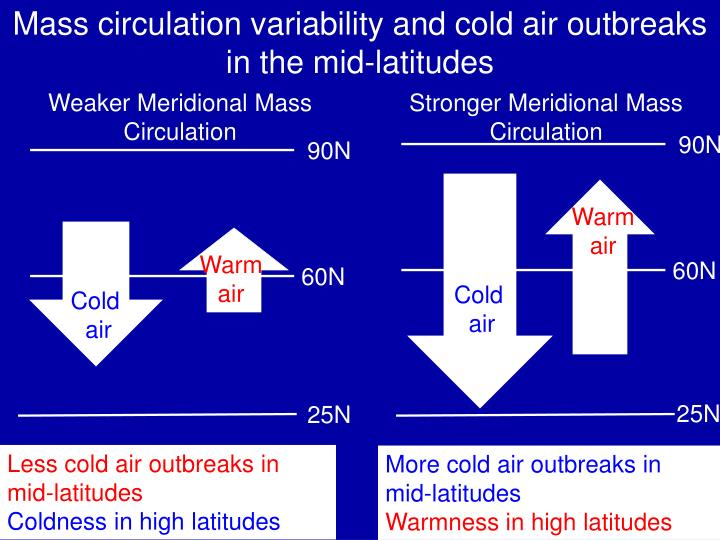Mass circulation variability and cold air outbreaks in the mid-latitudes