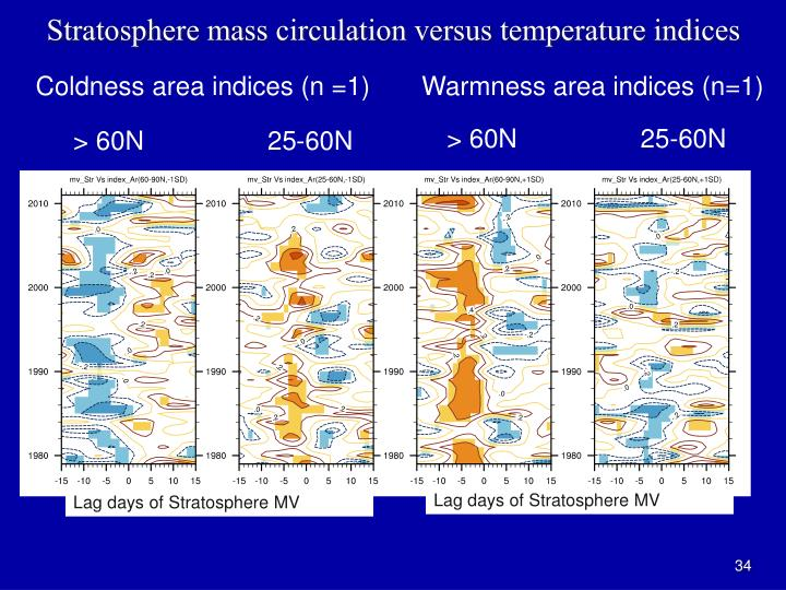 Stratosphere mass circulation versus temperature indices
