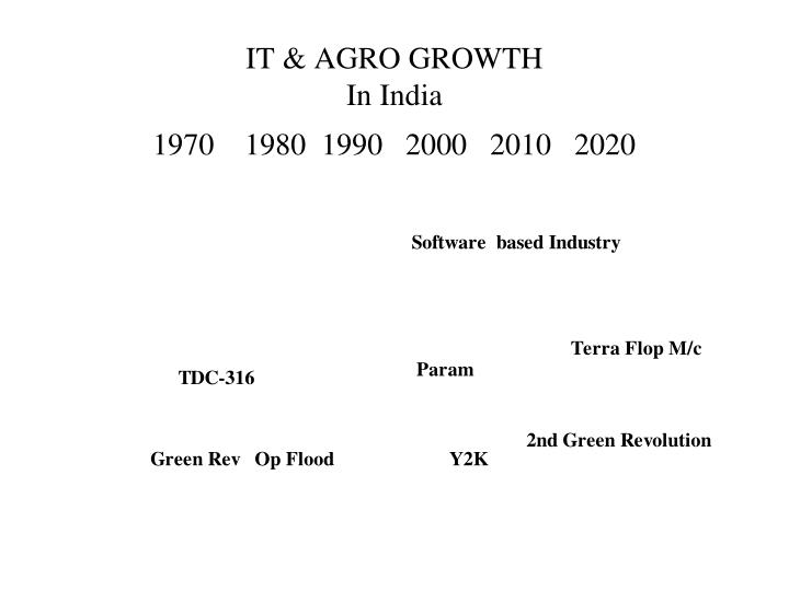 It agro growth in india 1970 1980 1990 2000 2010 2020