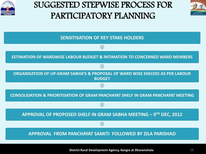 SUGGESTED STEPWISE PROCESS FOR PARTICIPATORY PLANNING