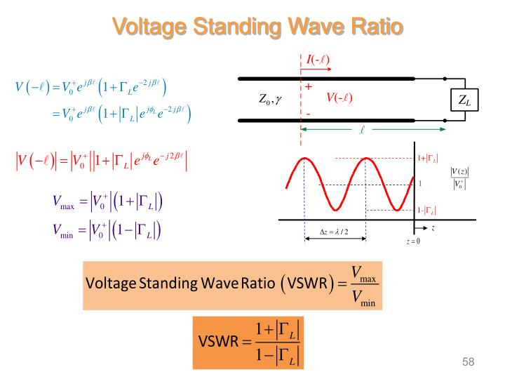 Voltage Standing Wave Ratio