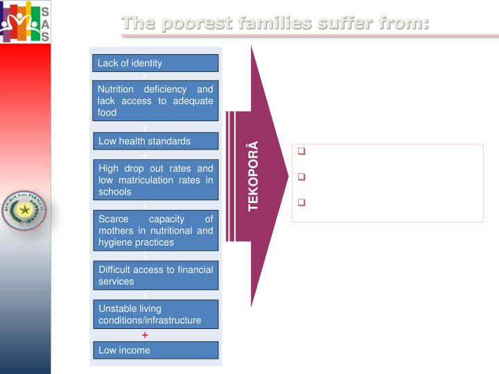 The poorest families suffer from: