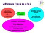 diff rents types de choc