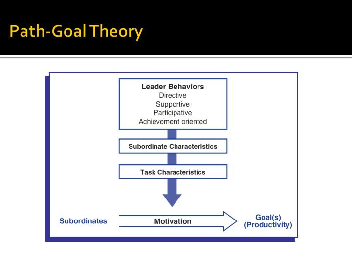 path goal theory of motivation