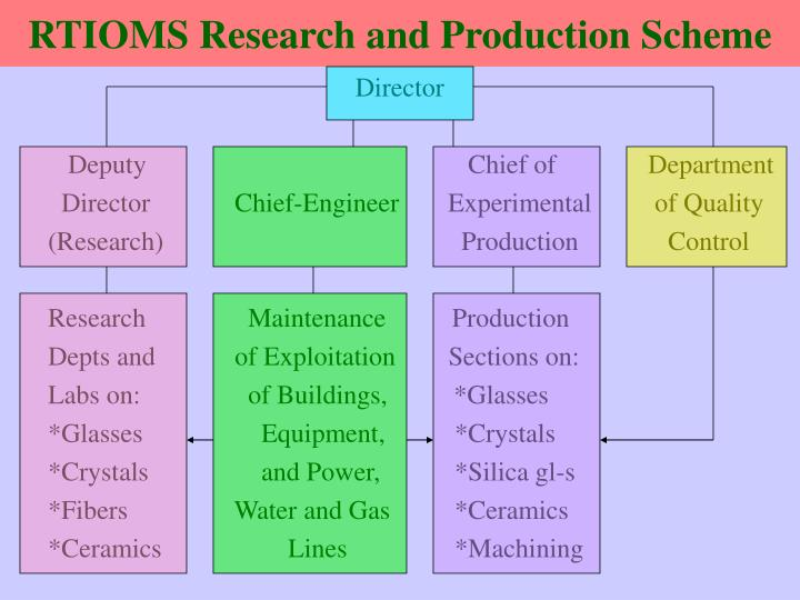 Rtioms research and production scheme