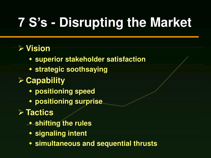 7 S's - Disrupting the Market