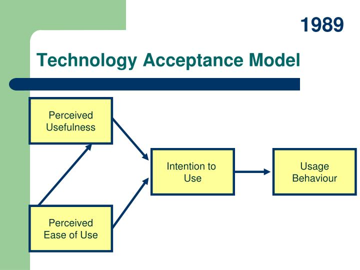 an introduction to the technology acceptance model tam Technology acceptance model introduction this paper studies the progress of the 'technology acceptance model' and then goes on to evaluate it from a philosophy of science viewpoint.