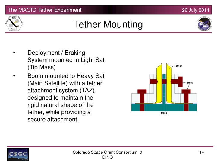Tether Mounting
