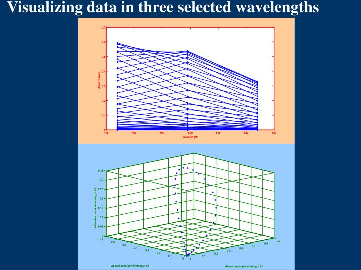 Visualizing data in three selected wavelengths