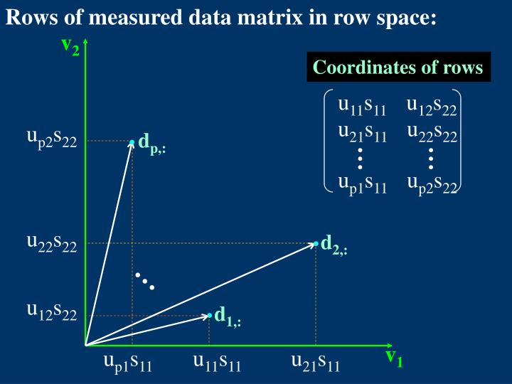 Rows of measured data matrix in row space: