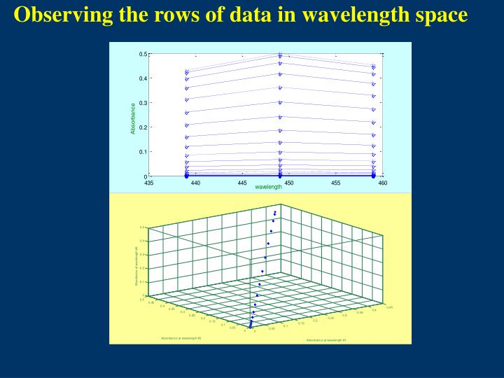 Observing the rows of data in wavelength space