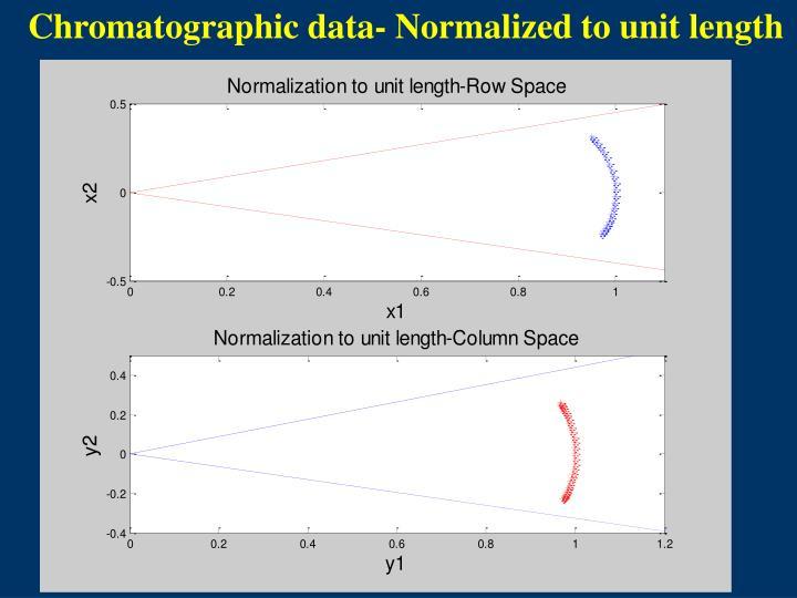 Chromatographic data- Normalized to unit length