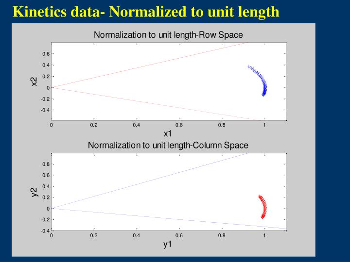 Kinetics data- Normalized to unit length
