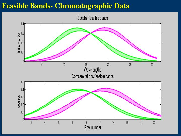 Feasible Bands- Chromatographic Data