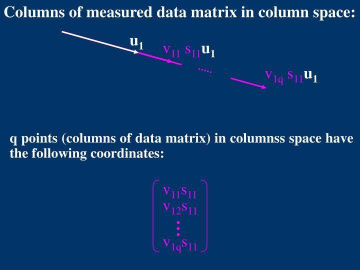Columns of measured data matrix in column space: