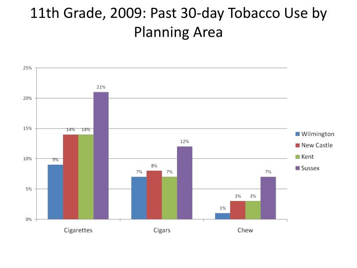 11th Grade, 2009: Past 30-day Tobacco Use by Planning Area