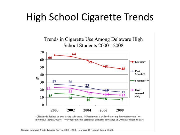 High School Cigarette Trends