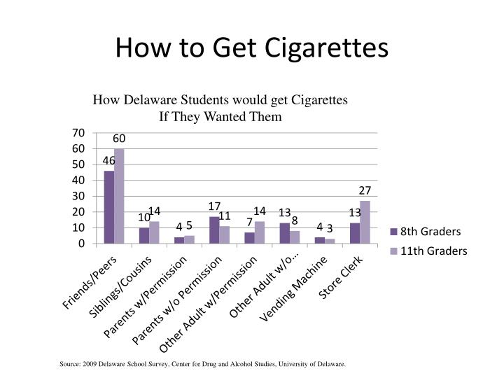 How to Get Cigarettes