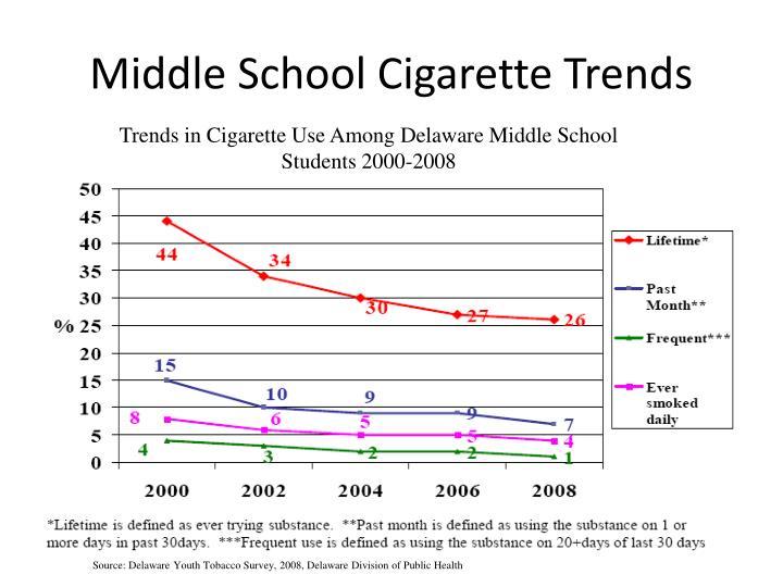 Middle school cigarette trends