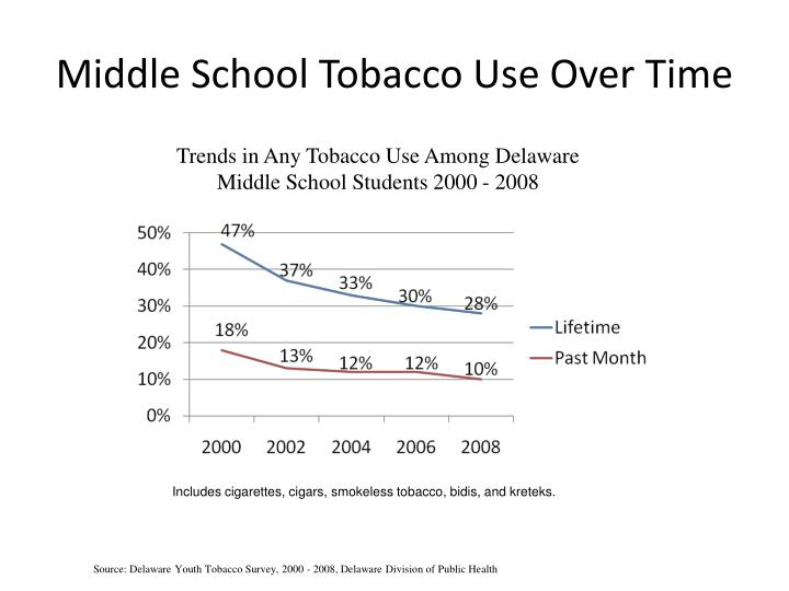 Middle School Tobacco Use Over Time