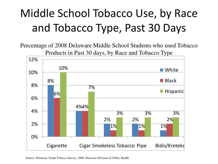 Percentage of 2008 Delaware Middle School Students who used Tobacco Products in Past 30 days, by Race and Tobacco Type