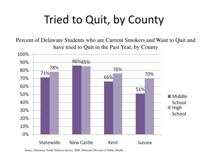 Percent of Delaware Students who are Current Smokers and Want to Quit and have tried to Quit in the Past Year, by County