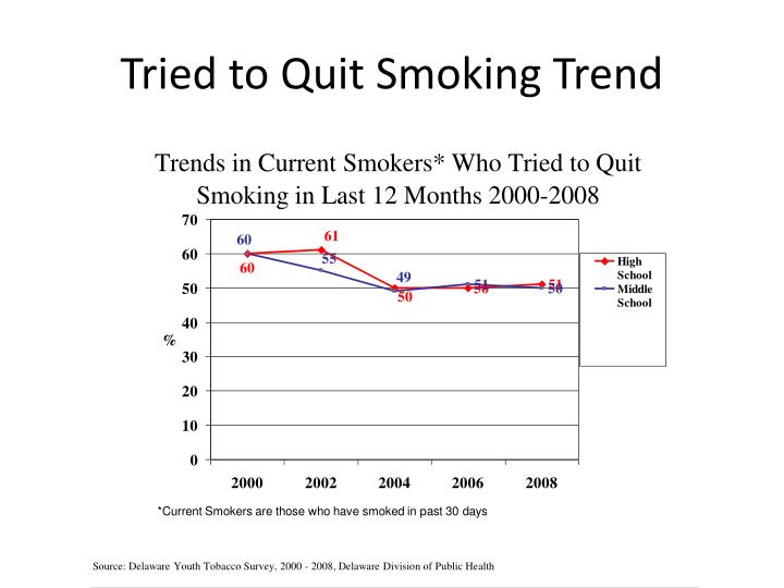 Tried to Quit Smoking Trend