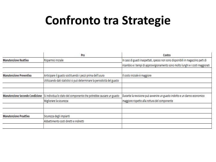 Confronto tra Strategie