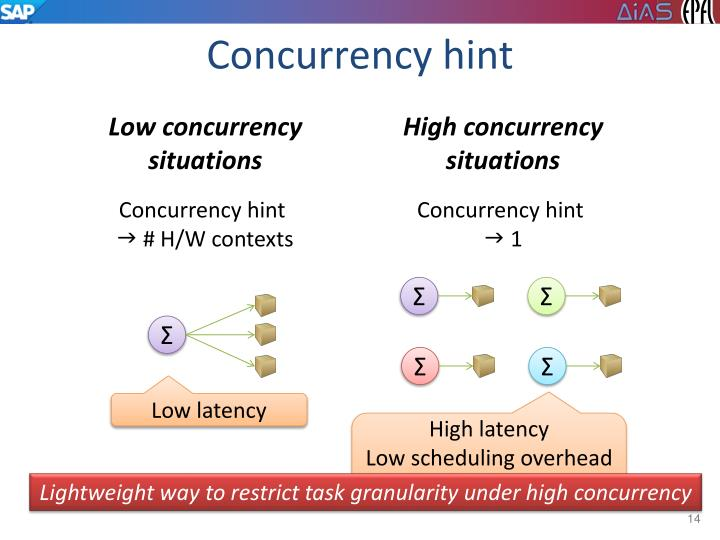 Concurrency hint