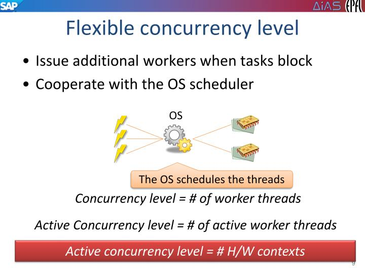 Flexible concurrency level