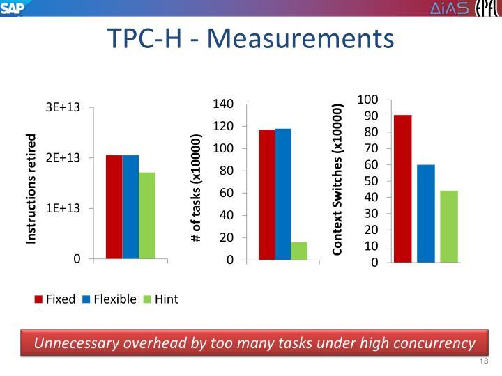 TPC-H - Measurements