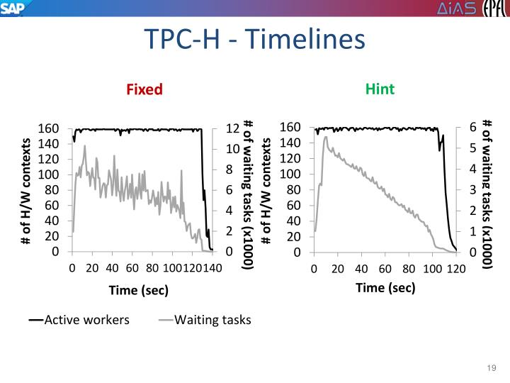TPC-H - Timelines