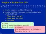 imagine a number line s1