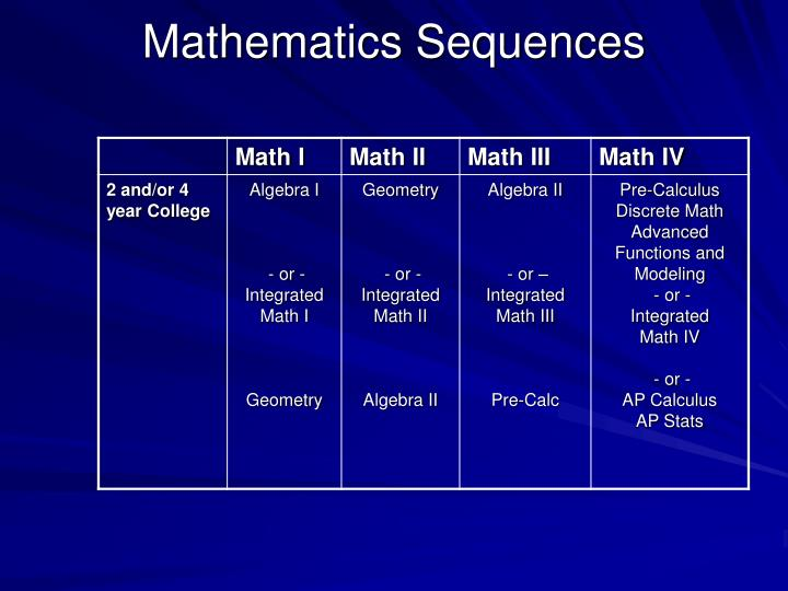Mathematics Sequences