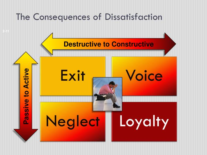 The Consequences of Dissatisfaction