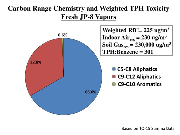 Carbon Range Chemistry and Weighted TPH Toxicity
