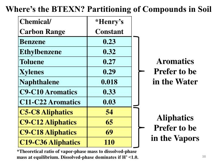 Where's the BTEXN? Partitioning of Compounds in Soil