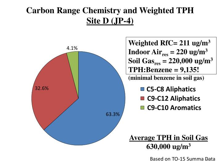 Carbon Range Chemistry and Weighted TPH