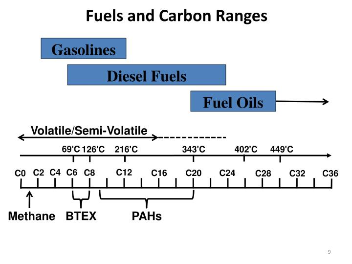 Fuels and Carbon Ranges