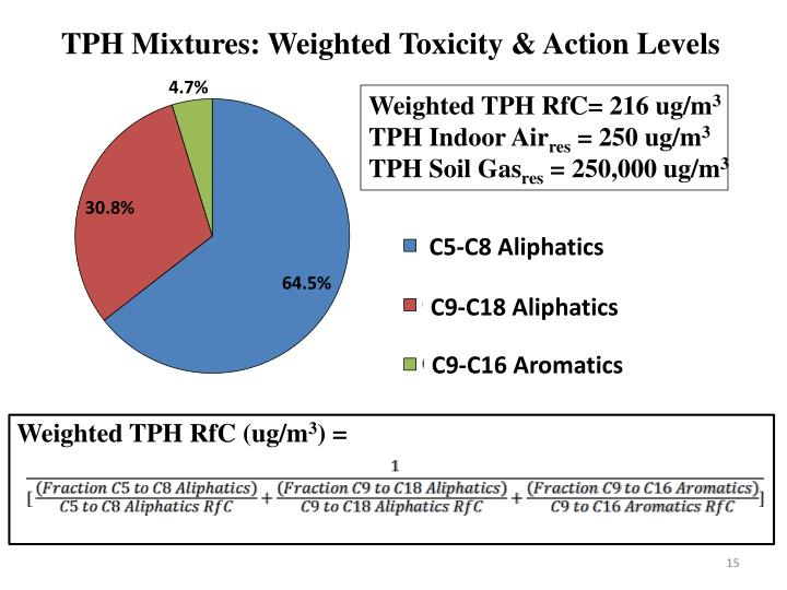 TPH Mixtures: Weighted Toxicity & Action Levels