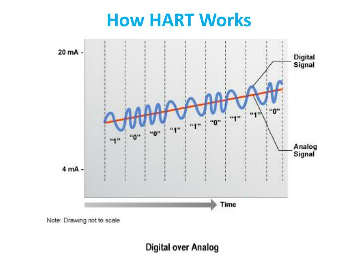 How HART Works