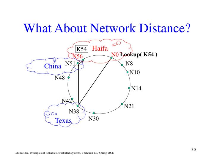 What About Network Distance?