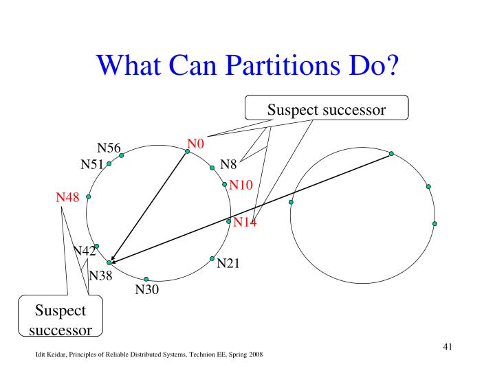 What Can Partitions Do?