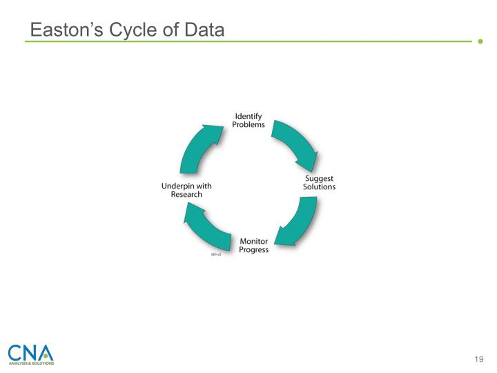 Easton's Cycle of Data