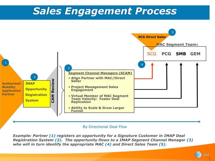 Sales Engagement Process
