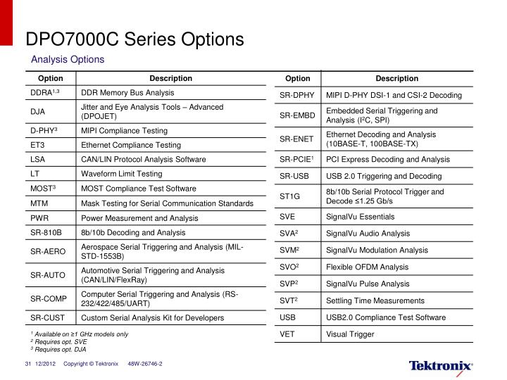 DPO7000C Series Options