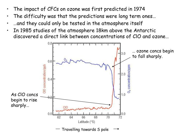 The impact of CFCs on ozone was first predicted in 1974