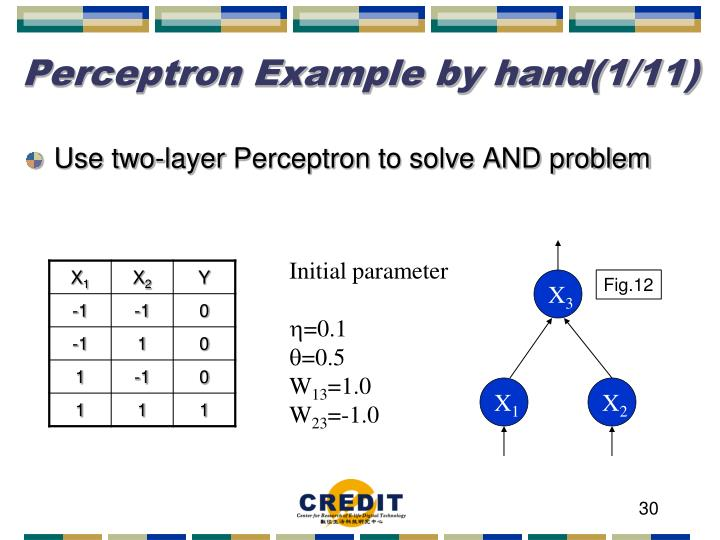 Perceptron Example by hand(1/11)