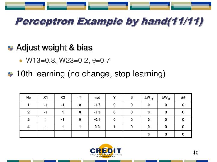Perceptron Example by hand(11/11)